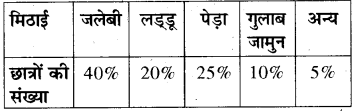 RBSE Solutions for Class 8 Maths Chapter 16 आँकड़ों का प्रबन्धन In Text Exercise Q203