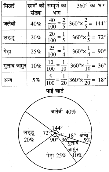 RBSE Solutions for Class 8 Maths Chapter 16 आँकड़ों का प्रबन्धन In Text Exercise Q203a