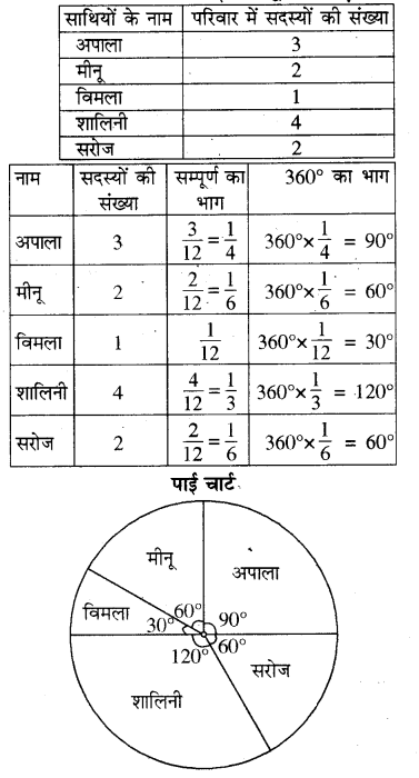 RBSE Solutions for Class 8 Maths Chapter 16 आँकड़ों का प्रबन्धन In Text Exercise Q203b