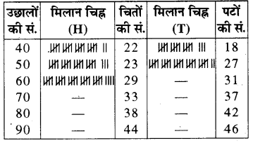 RBSE Solutions for Class 8 Maths Chapter 16 आँकड़ों का प्रबन्धन In Text Exercise Q207