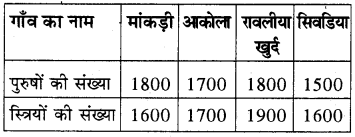 RBSE Solutions for Class 8 Maths Chapter 16 आँकड़ों का प्रबन्धन In Text Exercise Q94b
