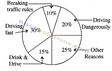 RBSE Solutions for Class 8 Maths Chapter 16 Data HandlingAdditional Questions img-19