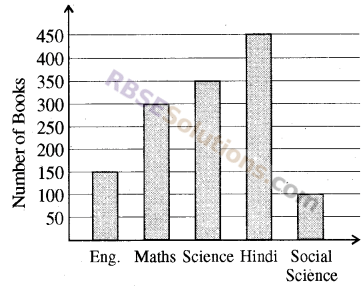 RBSE Solutions for Class 8 Maths Chapter 16 Data HandlingIn Text Exercise img-1