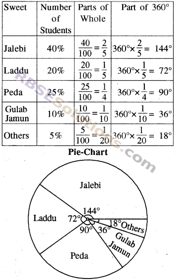 RBSE Solutions for Class 8 Maths Chapter 16 Data HandlingIn Text Exercise img-11