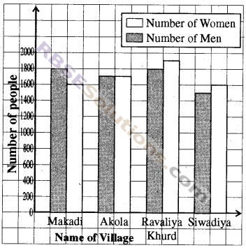 RBSE Solutions for Class 8 Maths Chapter 16 Data HandlingIn Text Exercise img-6
