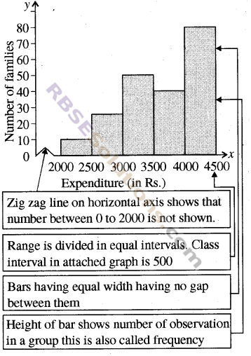 RBSE Solutions for Class 8 Maths Chapter 16 Data HandlingIn Text Exercise img-9