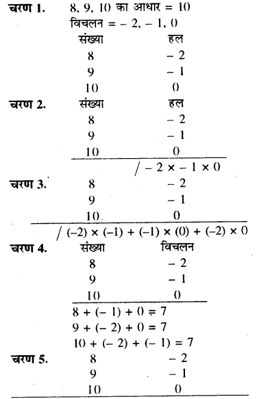 RBSE Solutions for Class 8 Maths Chapter 5 वैदिक गणित In Text Exercise 63b
