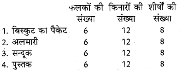 RBSE Solutions for Class 8 Maths Chapter 8 ठोस आकारों का चित्रण Ex 8.1 Q2