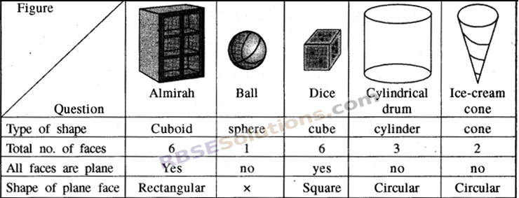 RBSE Solutions for Class 8 Maths Chapter 8 Visualization of Solids In Text Exercise img-1