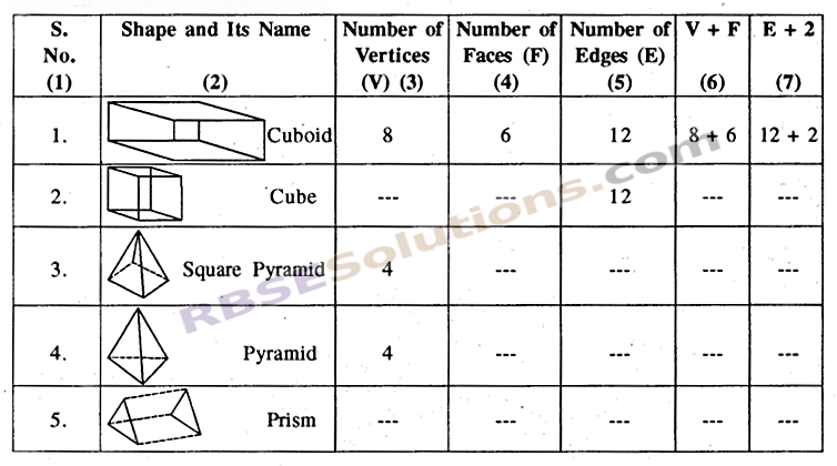 RBSE Solutions for Class 8 Maths Chapter 8 Visualization of Solids In Text Exercise img-2