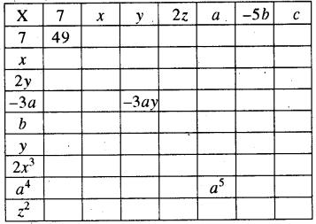 RBSE Solutions for Class 8 Maths Chapter 9 बीजीय व्यंजक Ex 9.1 Q2