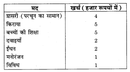 RBSE Solutions for Class 9 Maths Chapter 15 सांख्यिकी Additional Questions SAQ 10