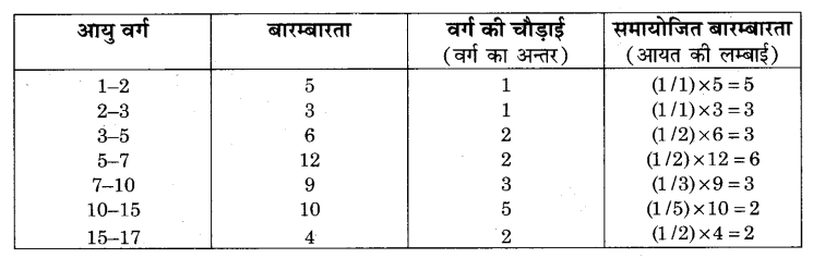 RBSE Solutions for Class 9 Maths Chapter 15 सांख्यिकी Additional Questions SAQ 12.2