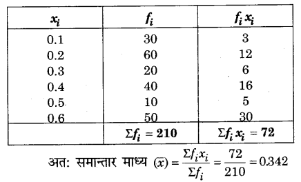 RBSE Solutions for Class 9 Maths Chapter 15 सांख्यिकी Additional Questions SAQ 4.1