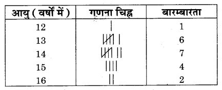 RBSE Solutions for Class 9 Maths Chapter 15 सांख्यिकी Additional Questions SAQ 6