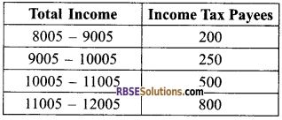 RBSE Solutions for Class 9 Maths Chapter 15 Statistics Additional Questions - 10