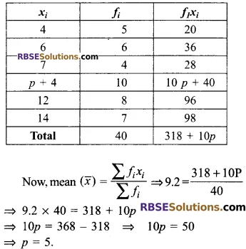 RBSE Solutions for Class 9 Maths Chapter 15 Statistics Additional Questions - 19