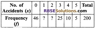 RBSE Solutions for Class 9 Maths Chapter 15 Statistics Additional Questions - 20