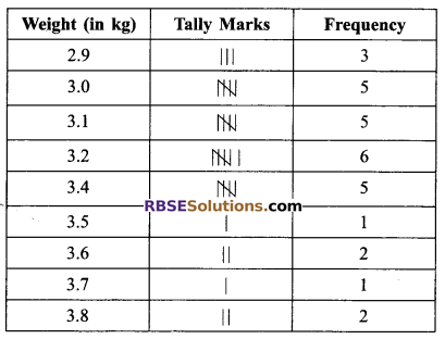 RBSE Solutions for Class 9 Maths Chapter 15 Statistics Ex 15.2 - 3