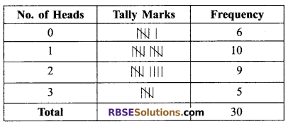 RBSE Solutions for Class 9 Maths Chapter 15 Statistics Ex 15.2 - 5