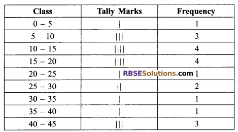 RBSE Solutions for Class 9 Maths Chapter 15 Statistics Ex 15.2 - 8