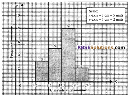 RBSE Solutions for Class 9 Maths Chapter 15 Statistics Ex 15.3 - 14