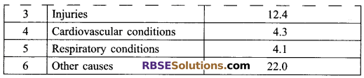 RBSE Solutions for Class 9 Maths Chapter 15 Statistics Ex 15.3 - 2