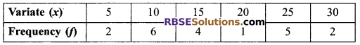 RBSE Solutions for Class 9 Maths Chapter 15 Statistics Ex 15.3 - 23