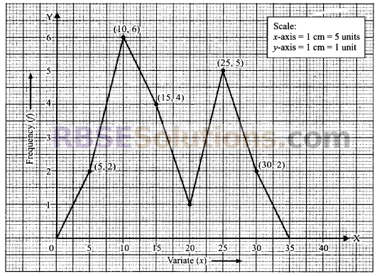 RBSE Solutions for Class 9 Maths Chapter 15 Statistics Ex 15.3 - 24