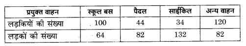 RBSE Solutions for Class 9 Maths Chapter 16सड़क सुरक्षा शिक्षा 15