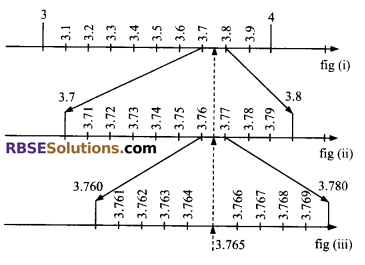 RBSE Solutions for Class 9 Maths Chapter 2 Number System Additional Questions 34