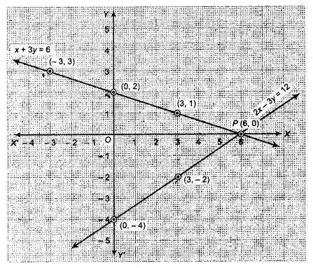 RBSE Solutions for Class 9 Maths Chapter 4 दो चरों वाले रैखिक समीकरण Ex 4.1 Q1.2
