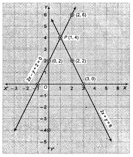 RBSE Solutions for Class 9 Maths Chapter 4 दो चरों वाले रैखिक समीकरण Ex 4.1 Q2.2