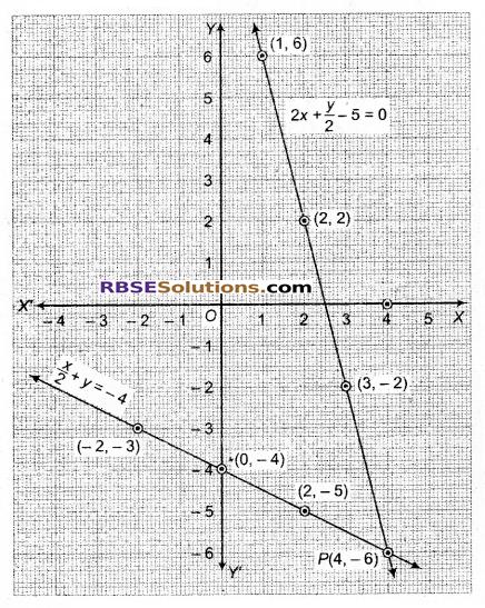 RBSE Solutions for Class 9 Maths Chapter 4 दो चरों वाले रैखिक समीकरण Ex 4.1 Q22