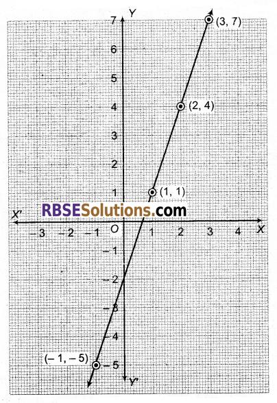 RBSE Solutions for Class 9 Maths Chapter 4 दो चरों वाले रैखिक समीकरण Ex 4.1 Q31