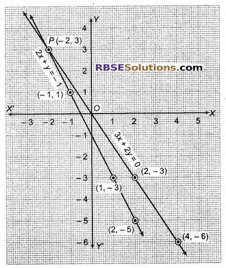 RBSE Solutions for Class 9 Maths Chapter 4 दो चरों वाले रैखिक समीकरण Ex 4.1 Q34