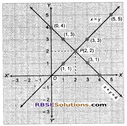 RBSE Solutions for Class 9 Maths Chapter 4 दो चरों वाले रैखिक समीकरण Miscellaneous Exercise 19