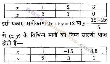 RBSE Solutions for Class 9 Maths Chapter 4 दो चरों वाले रैखिक समीकरण Miscellaneous Exercise 20
