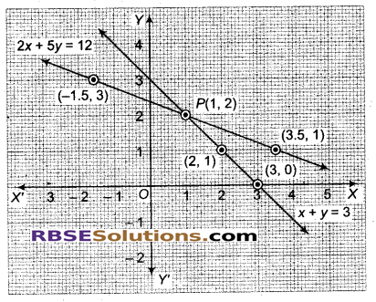 RBSE Solutions for Class 9 Maths Chapter 4 दो चरों वाले रैखिक समीकरण Miscellaneous Exercise 21