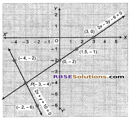 RBSE Solutions for Class 9 Maths Chapter 4 दो चरों वाले रैखिक समीकरण Miscellaneous Exercise 24