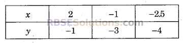 RBSE Solutions for Class 9 Maths Chapter 4 दो चरों वाले रैखिक समीकरण Miscellaneous Exercise 26