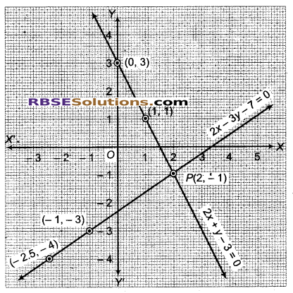 RBSE Solutions for Class 9 Maths Chapter 4 दो चरों वाले रैखिक समीकरण Miscellaneous Exercise 27