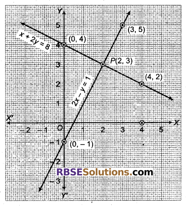 RBSE Solutions for Class 9 Maths Chapter 4 दो चरों वाले रैखिक समीकरण Miscellaneous Exercise 30