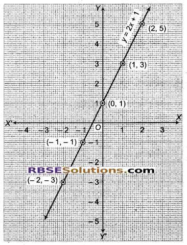 RBSE Solutions for Class 9 Maths Chapter 4 दो चरों वाले रैखिक समीकरण Miscellaneous Exercise 7