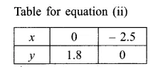 RBSE Solutions for Class 9 Maths Chapter 4 Linear Equations in Two Variables Ex 4.1 11