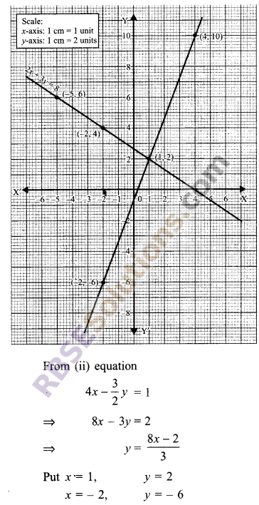 RBSE Solutions for Class 9 Maths Chapter 4 Linear Equations in Two Variables Ex 4.1 17