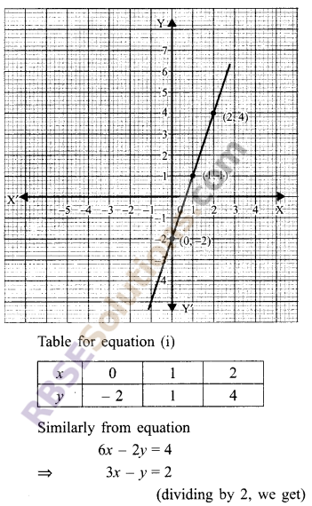 RBSE Solutions for Class 9 Maths Chapter 4 Linear Equations in Two Variables Ex 4.1 19