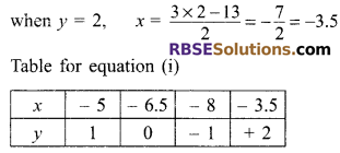 RBSE Solutions for Class 9 Maths Chapter 4 Linear Equations in Two Variables Ex 4.1 7