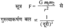 RBSE Solutions for Class 9 Science Chapter 10 गुरुत्वाकर्षण 23