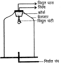 RBSE Solutions for Class 9 Science Chapter 11 ध्वनि 12